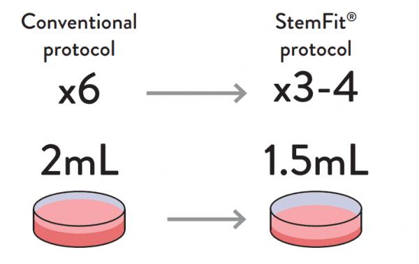 Conventional Protocol vs StemFit protocol